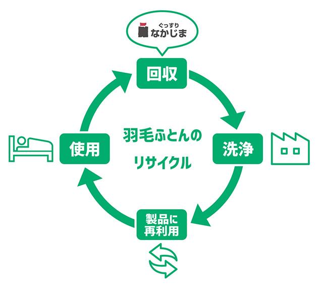 羽毛ふとんのリサイクル図